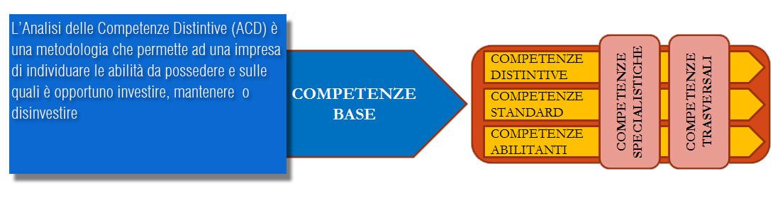 ACD - Analisi delle Competenze Distintive