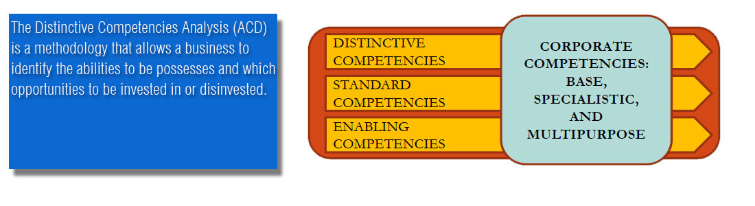 ACD - The Distinctive Competencies Analysis