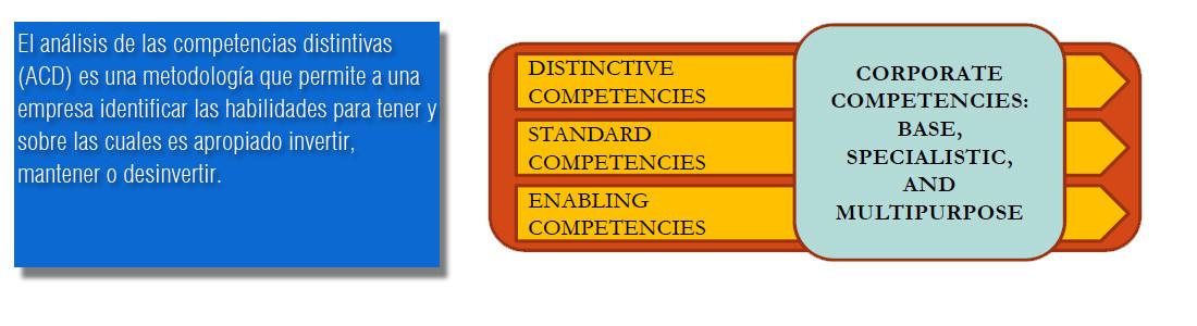 análisis de las competencias distintivas (ACD)